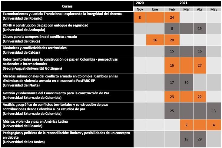 Calendario de cursos virtuales de la escuela de cursos virtuales ECV del instituto CAPAZ en 2020 y 2021.