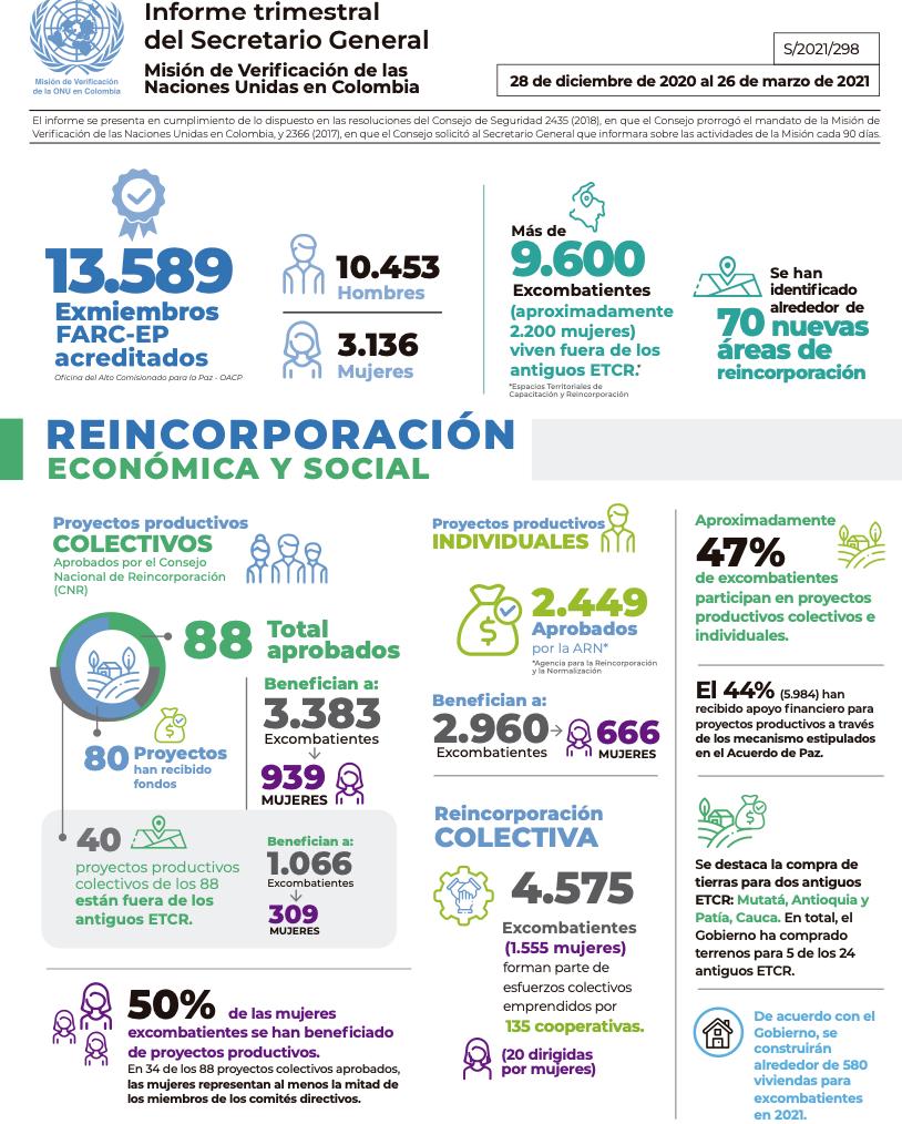 La misión de verificación de la ONU en Colombia trabaja en representación de dicho organismo multilateral, del cual el Secretario General de la ONU presentó el informe trimestral a marzo de 2021.