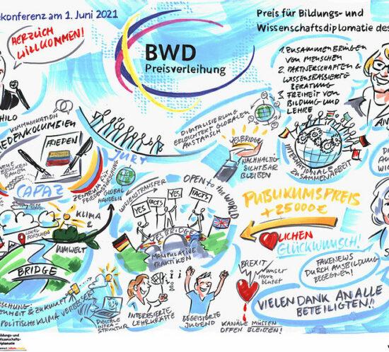 BWD-Preis es una iniciativa del ministerio federal de educación e investigación de Alemania.